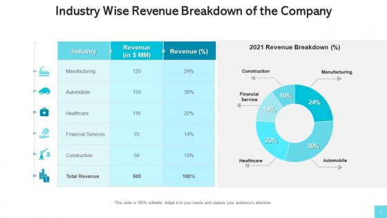 Revenue_Streams_Manufacturing_Services_Ppt_PowerPoint_Presentation_Complete_Deck_With_Slides_Slide_7