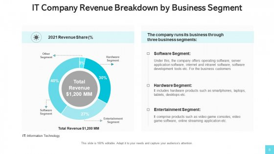 Revenue_Streams_Manufacturing_Services_Ppt_PowerPoint_Presentation_Complete_Deck_With_Slides_Slide_8