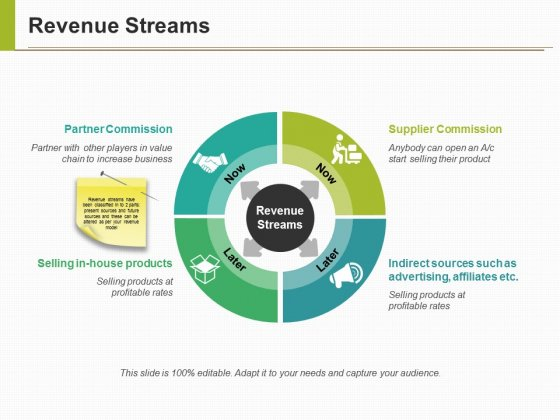 Revenue Streams Ppt PowerPoint Presentation Infographic Template Graphics Template