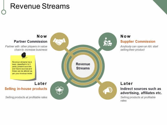 Revenue Streams Ppt PowerPoint Presentation Portfolio Maker
