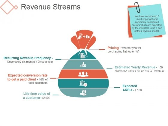 Revenue Streams Template 1 Ppt PowerPoint Presentation Ideas