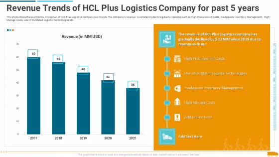 Revenue_Trends_Of_Hcl_Plus_Logistics_Company_For_Past_5_Years_Template_PDF_Slide_1