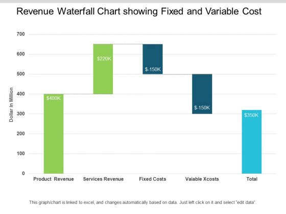 Revenue Waterfall Chart Showing Fixed And Variable Cost Ppt PowerPoint Presentation Infographic Template Images