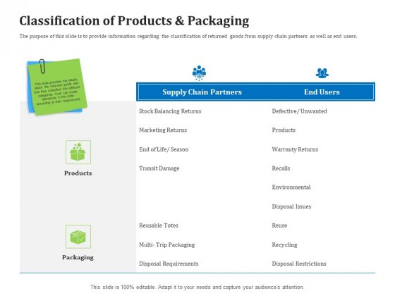 Reverse Logistics Management Classification Of Products And Packaging Ppt Model Format Ideas PDF