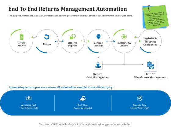 Reverse Logistics Management End To End Returns Management Automation Ppt Icon Designs Download PDF