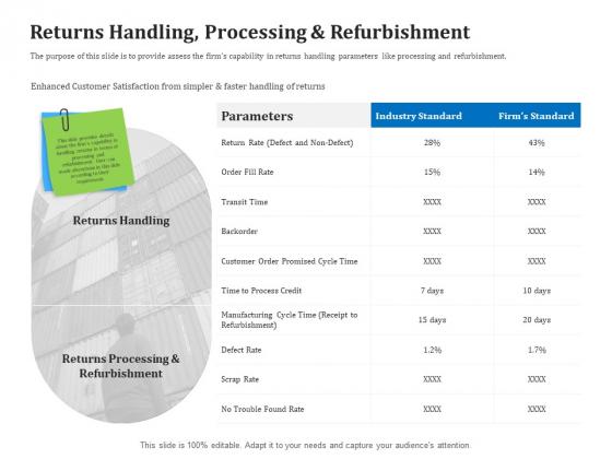 Reverse Logistics Management Returns Handling Processing And Refurbishment Ppt Pictures Master Slide PDF
