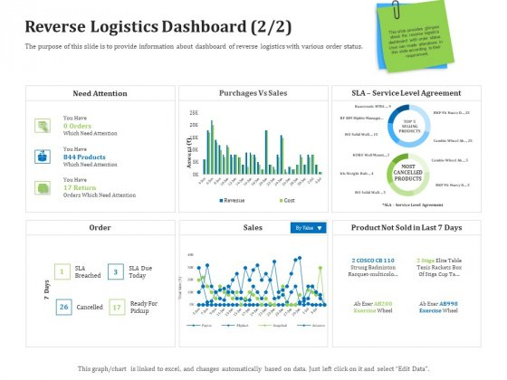 Reverse Logistics Management Reverse Logistics Dashboard Sales Ppt Gallery Graphic Images PDF