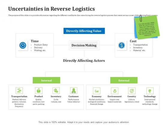 Reverse Logistics Management Uncertainties In Reverse Logistics Ppt Professional Example Introduction PDF
