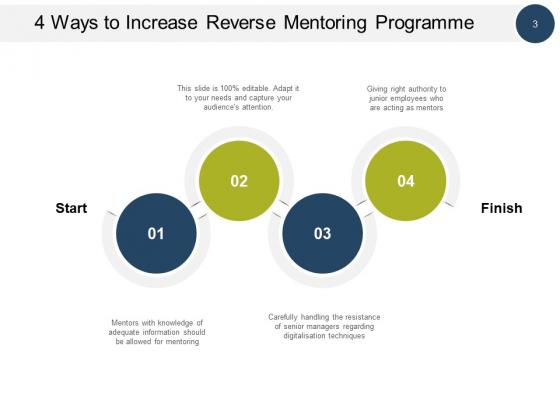 Reverse_Mentoring_Program_Business_Engagement_Ppt_PowerPoint_Presentation_Complete_Deck_Slide_3