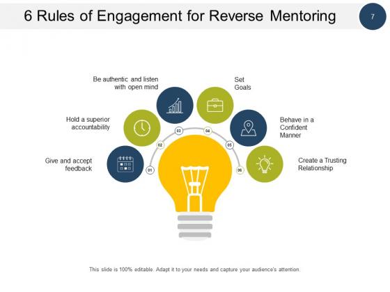 Reverse_Mentoring_Program_Business_Engagement_Ppt_PowerPoint_Presentation_Complete_Deck_Slide_7