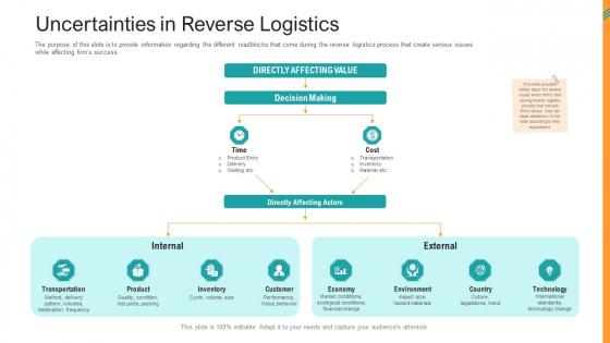 Reverse SCM Uncertainties In Reverse Logistics Ppt Portfolio Ideas PDF