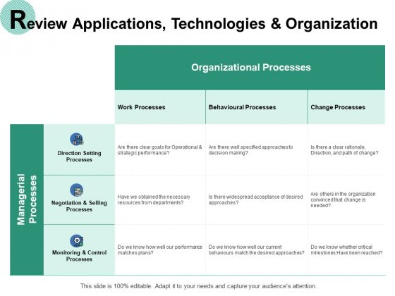 Review Applications Technologies And Organization Ppt PowerPoint Presentation Summary Images