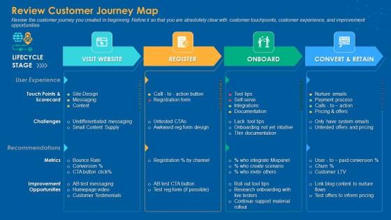 Review_Customer_Journey_Map_Infographics_PDF_Slide_1