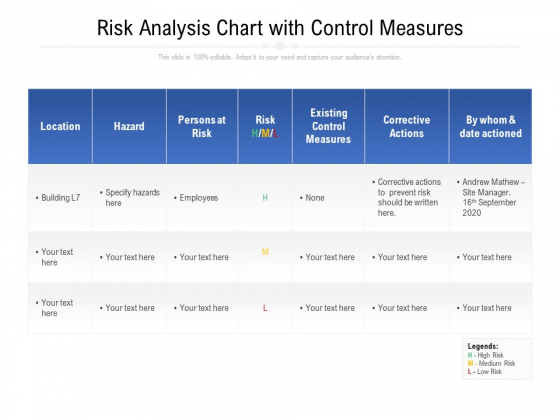 Risk Analysis Chart With Control Measures Ppt PowerPoint Presentation Gallery Sample PDF