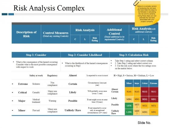 Risk Analysis Complex Ppt PowerPoint Presentation Portfolio Structure