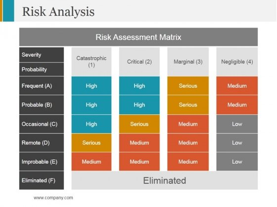 Risk Analysis Ppt PowerPoint Presentation Infographic Template Outfit