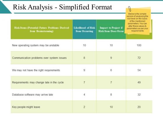 Risk Analysis Simplified Format Ppt PowerPoint Presentation Ideas Maker