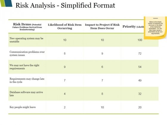 Risk Analysis Simplified Format Ppt PowerPoint Presentation ...