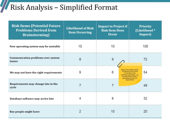 Risk Analysis Simplified Format Ppt PowerPoint Presentation Outline Graphics Example
