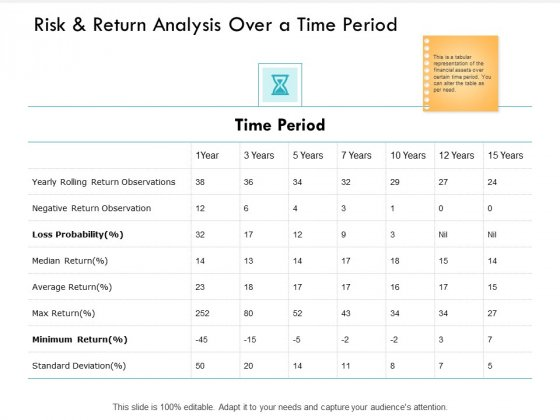 Risk And Return Analysis Over A Time Period Average Ppt PowerPoint Presentation Summary Structure