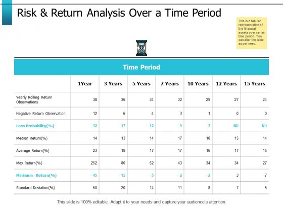 Risk And Return Analysis Over A Time Period Ppt PowerPoint Presentation File Graphics Download