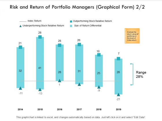 Risk And Return Of Portfolio Managers Graphical Form Ppt PowerPoint Presentation File Gallery