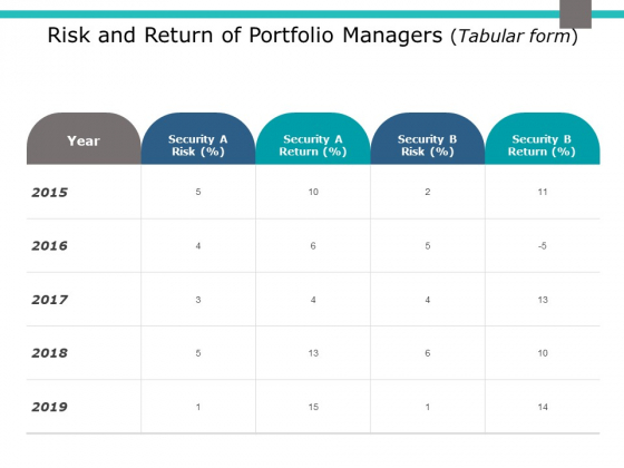 Risk And Return Of Portfolio Managers Tabular Form Ppt PowerPoint Presentation Slides Visual Aids