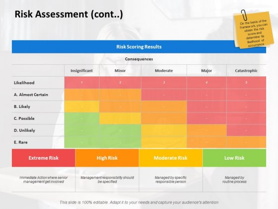 Risk Assessment Cont Marketing Ppt PowerPoint Presentation Pictures Visuals
