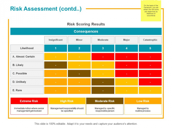 Risk Assessment Contd Ppt PowerPoint Presentation Gallery