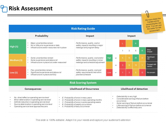 Risk Assessment Management Ppt PowerPoint Presentation Professional Rules