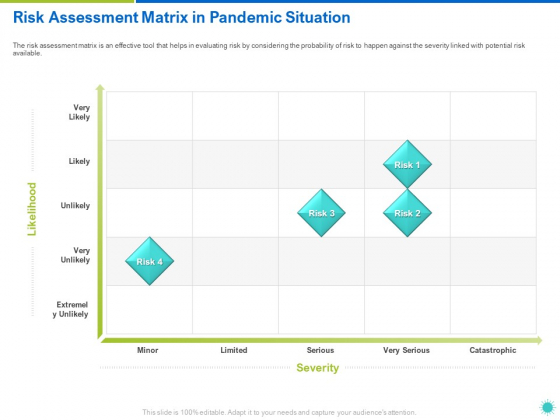 Risk Assessment Matrix In Pandemic Situation Ppt Layouts Background Designs PDF