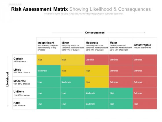 Risk Assessment Matrix Showing Likelihood And Consequences Ppt PowerPoint Presentation File Influencers