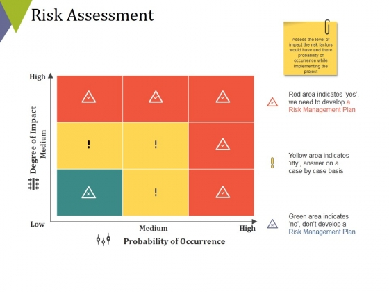 Risk Assessment Ppt PowerPoint Presentation Gallery Ideas