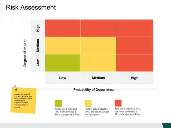Risk Assessment Ppt PowerPoint Presentation Ideas Icons