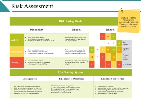 Risk Assessment Ppt PowerPoint Presentation Infographics Background Image