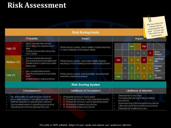 Risk Assessment Ppt PowerPoint Presentation Outline Picture