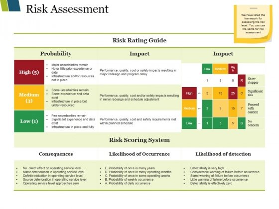 Risk Assessment Ppt PowerPoint Presentation Portfolio Backgrounds