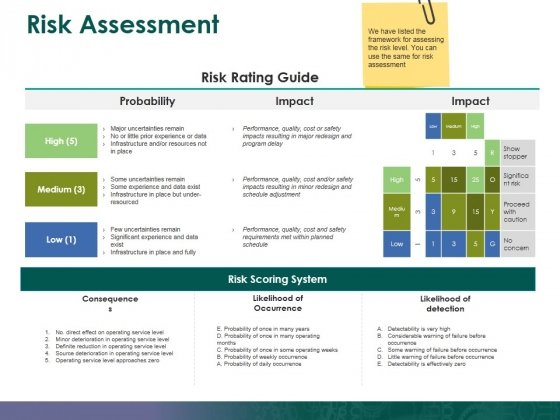 Risk Assessment Ppt PowerPoint Presentation Professional Information