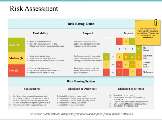 Risk Assessment Ppt PowerPoint Presentation Styles Grid