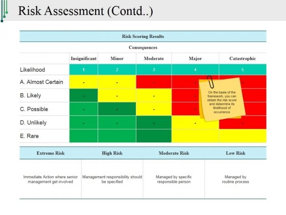 Risk Assessment Template 1 Ppt PowerPoint Presentation Ideas Example Topics