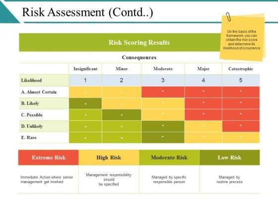 Risk Assessment Template Ppt PowerPoint Presentationoutline Images