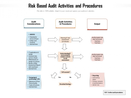 Risk Based Audit Activities And Procedures Ppt PowerPoint Presentation Gallery Graphics Design PDF