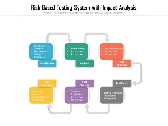 Risk Based Testing System With Impact Analysis Ppt PowerPoint Presentation Gallery Design Ideas PDF