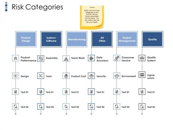 Risk Categories Ppt PowerPoint Presentation File Graphics Template