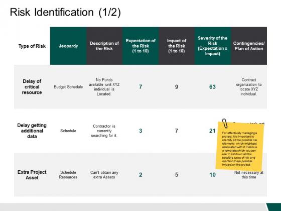 Risk Identification 1 2 Ppt PowerPoint Presentation Icon Format Ideas