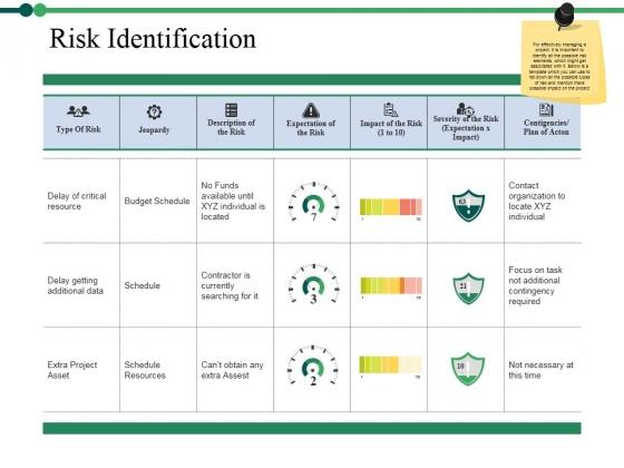 Risk Identification Ppt PowerPoint Presentation Ideas Elements