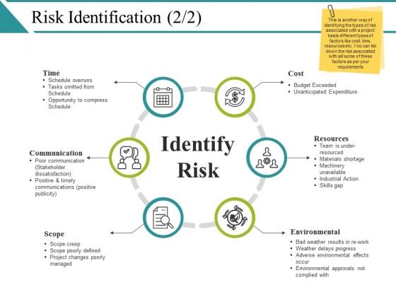 Risk Identification Ppt PowerPoint Presentation Ideas Example Topics