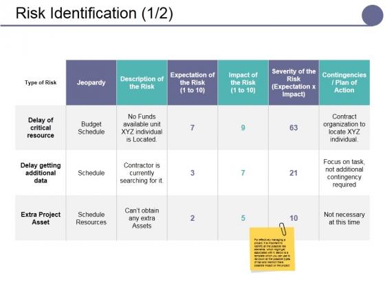 Risk Identification Ppt PowerPoint Presentation Inspiration Graphics Design