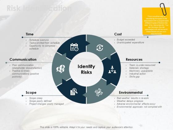 Risk Identification Ppt PowerPoint Presentation Inspiration Portrait