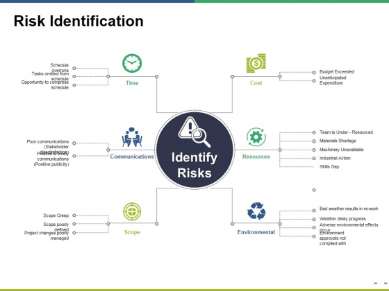 Risk Identification Ppt PowerPoint Presentation Show Tips